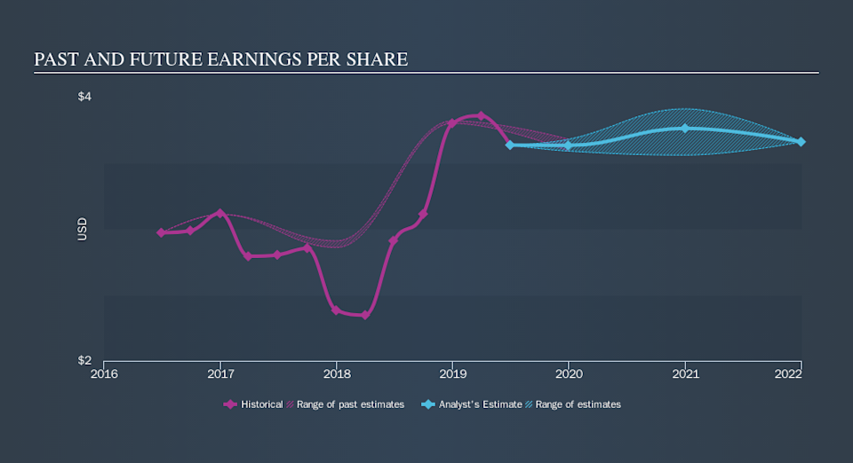 NasdaqGS:THFF Past and Future Earnings, October 9th 2019