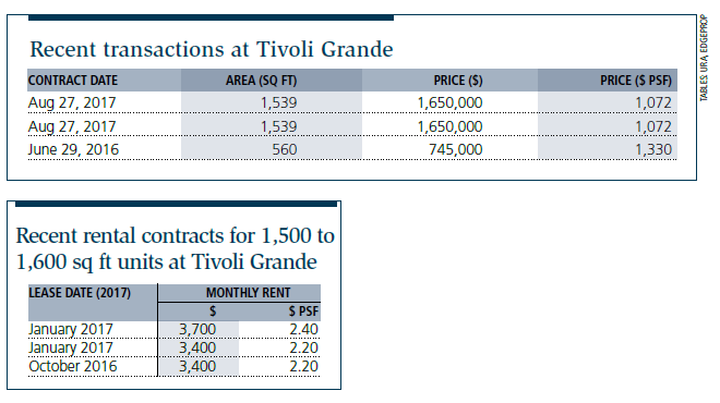 Recent transactions at Tivoli Grande