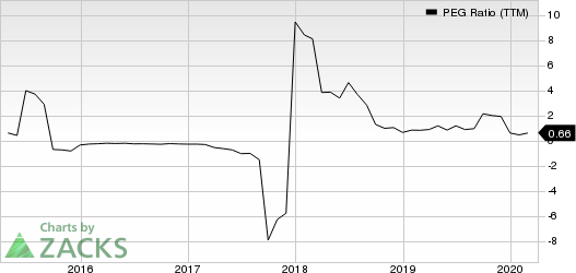 Lumber Liquidators Holdings, Inc PEG Ratio (TTM)