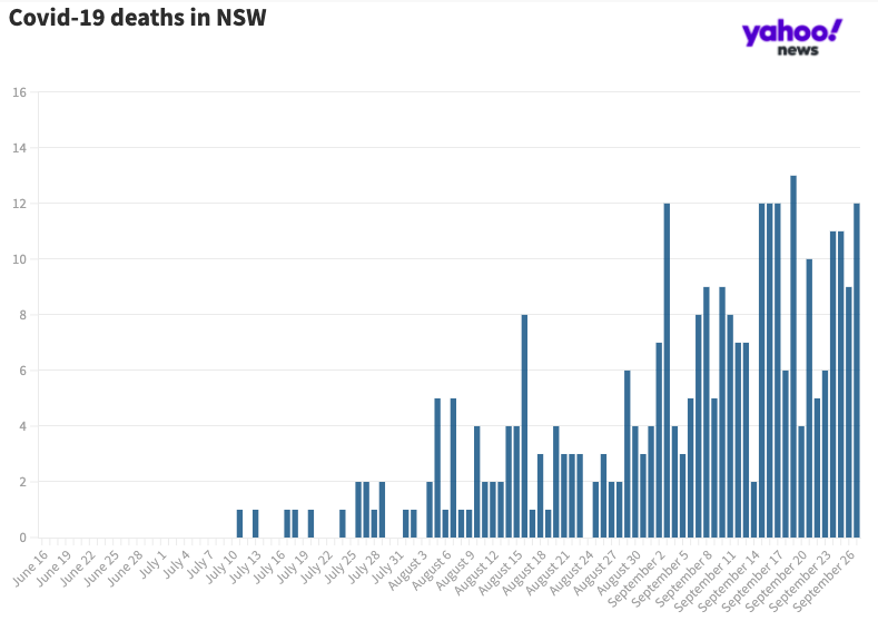 Covid deaths in the past fortnight are the highest in NSW since the pandemic began. Source: Yahoo
