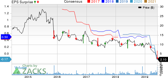 Kirkland's, Inc. Price, Consensus and EPS Surprise