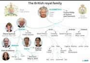 Family tree of the British royal family
