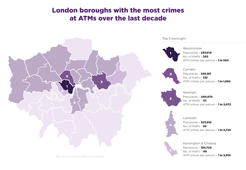 Data revealed by FOI request shows the most dangerous areas of London to withdraw cash. (MoneySuperMarket)