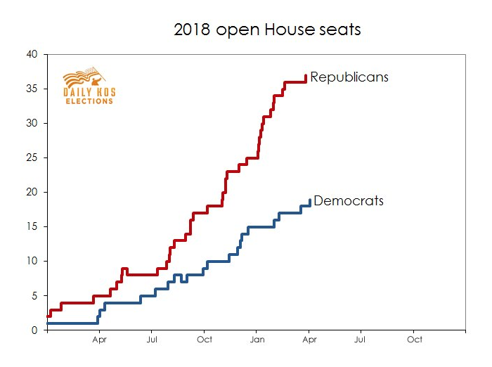 WASHINGTON ― Republican House members are leaving Congress at the fastest pace