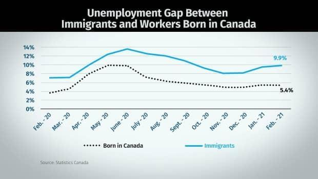 This chart shows the unemployment gap in Quebec.