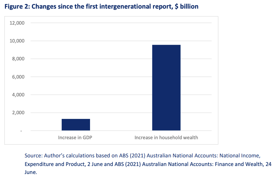 Bar chart comparing increase in GDP compared to household wealth