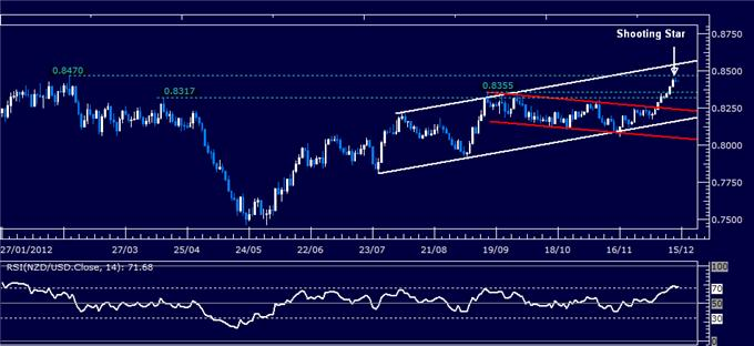 Forex_Analysis_NZDUSD_Classic_Technical_Report_12.14.2012_body_Picture_1.png, Forex Analysis: NZD/USD Classic Technical Report 12.14.2012