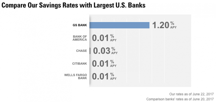 why goldman sachs pays such a high savings account rate