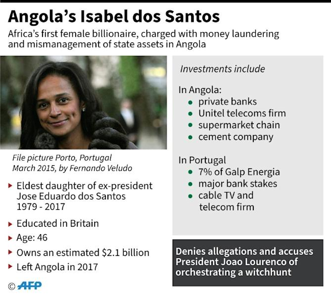 Factfile on Angolan businesswoman Isabel dos Santos, charged with money laundering