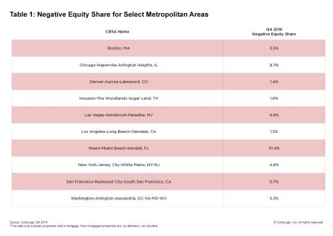 CoreLogic Reports Homeowners with Negative Equity Increased by 35,000 in the Fourth Quarter of 2018