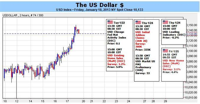 Forex_Dollar_Advance_Despite_Risk_Hinting_at_a_Stronger_Bull_Trend_body_Clipboard02.jpg, Forex: Dollar Advance Despite Risk Hinting at a Stronger Bull Trend?