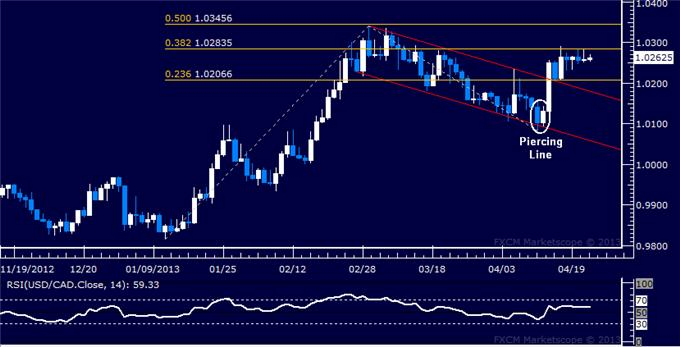 Forex_USDCAD_Technical_Analysis_04.24.2013_body_Picture_1.png, USD/CAD Technical Analysis 04.24.2013