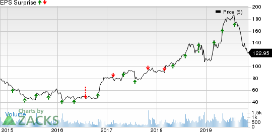 Strategic Education Inc. Price and EPS Surprise