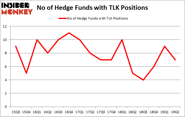 No of Hedge Funds with TLK Positions