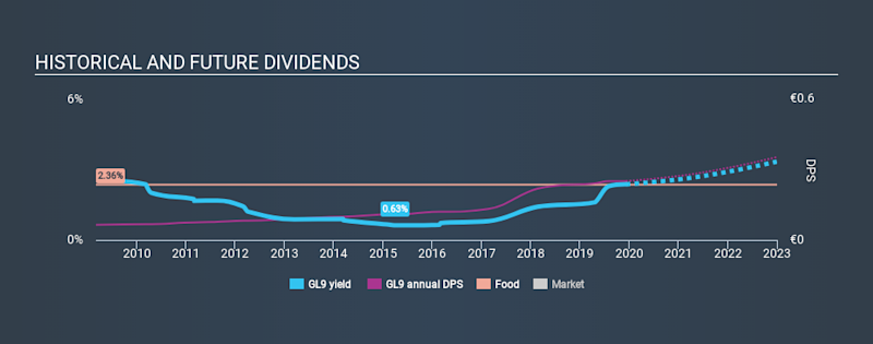 ISE:GL9 Historical Dividend Yield, December 9th 2019