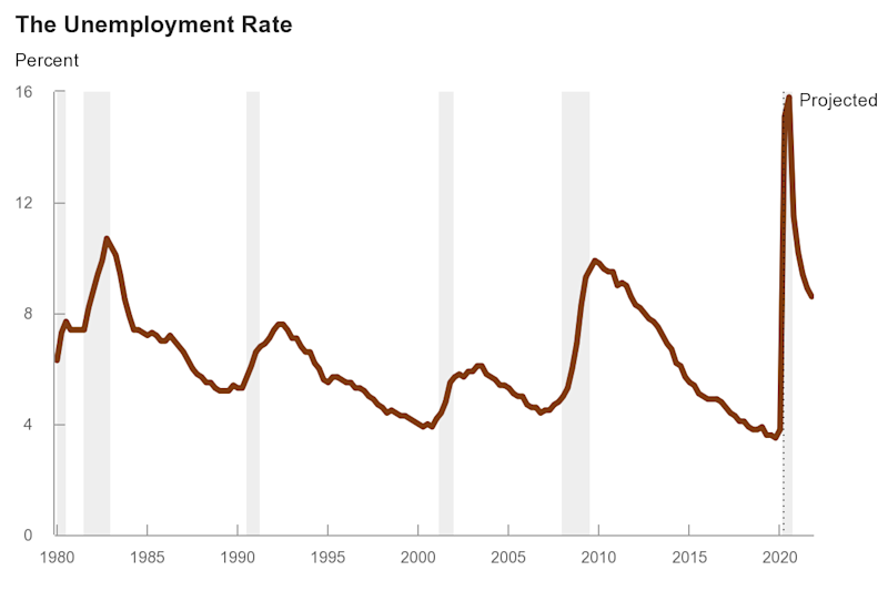 Congressional Budget Office Forecasts High Unemployment Lasting Through Next Year