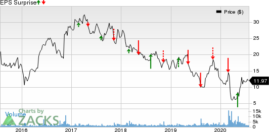 Tutor Perini Corporation Price and EPS Surprise