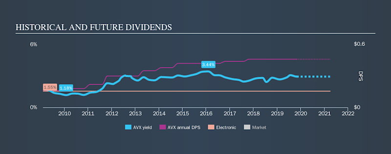 NYSE:AVX Historical Dividend Yield, November 2nd 2019