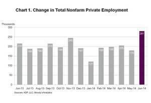 ADP National Employment Report: Private Sector Employment Increased by 281,000 Jobs in June
