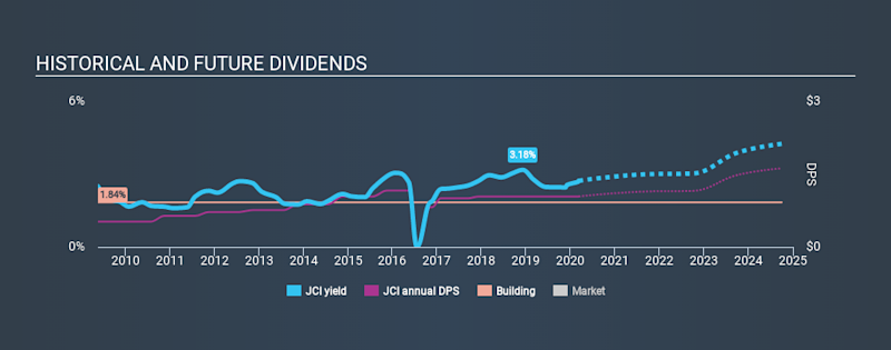 NYSE:JCI Historical Dividend Yield, March 9th 2020