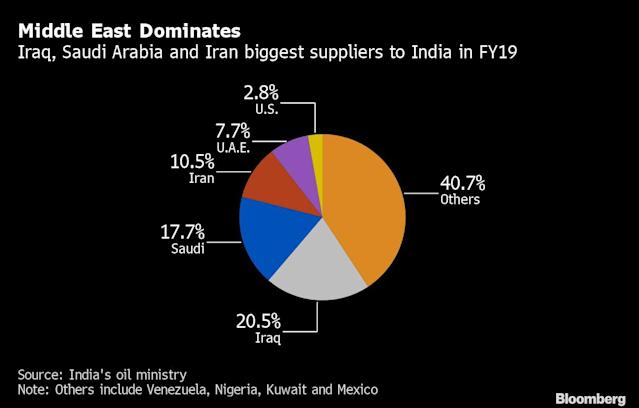 Saudi Aramco Defends Its Hold on Coveted Indian Oil Market