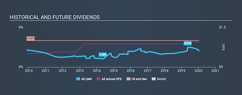 AMEX:AE Historical Dividend Yield, January 15th 2020