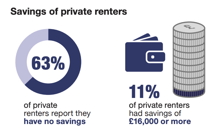 The government's English Housing Survey highlighted problems facing renters. Photo: EHS