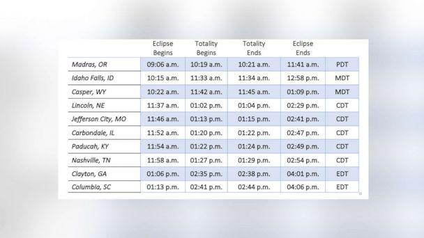 PHOTO: The table shows eclipse times for cities in the path of totality. (NASA)