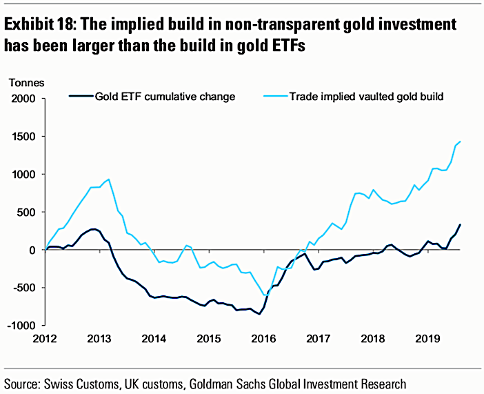 Trade data implies that gold in storage has increased far more rapidly than is reflected by financial market instruments, indicating a widespread preference for physical gold instead of gold-linked financial assets. (Source: Goldman Sachs)