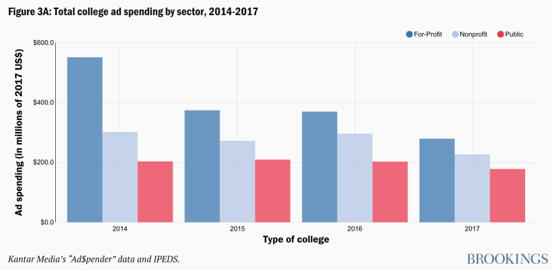For-profit colleges spend the most on ads. (Chart: Brookings Institution)