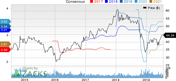 Eaton Vance Corporation Price and Consensus