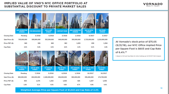 A listing of recent sales of comparable New York property
