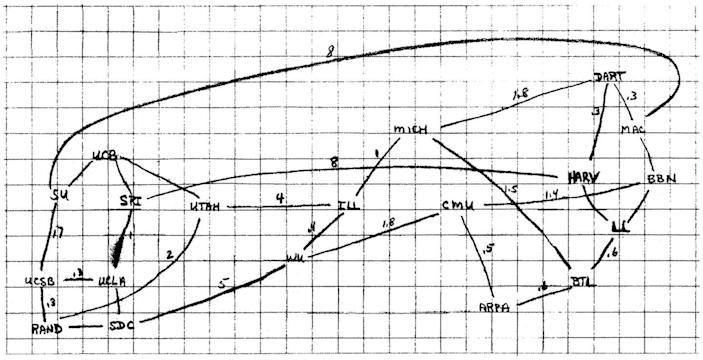 """<p>We can't talk about great moments in internet history without talking about the Advanced Research Projects Agency Network (ARPANET), which was founded in 1966. </p><p>The massive network was the result of several different networks merging into one, with the idea that critical information could be shared """"<a href=""""https://computer.howstuffworks.com/arpanet.htm"""" rel=""""nofollow noopener"""" target=""""_blank"""" data-ylk=""""slk:in the case of a catastrophic event"""" class=""""link rapid-noclick-resp"""">in the case of a catastrophic event</a>."""" </p><p>Pictured is a diagram of potential internet networks conceptualized by Larry Roberts, the <a href=""""https://www.wired.com/2012/09/larry-roberts/"""" rel=""""nofollow noopener"""" target=""""_blank"""" data-ylk=""""slk:self-proclaimed founder of the internet"""" class=""""link rapid-noclick-resp"""">self-proclaimed founder of the internet</a>.</p>"""