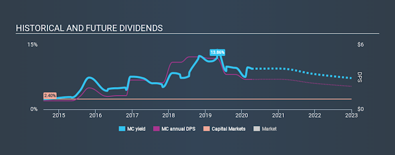 NYSE:MC Historical Dividend Yield April 9th 2020