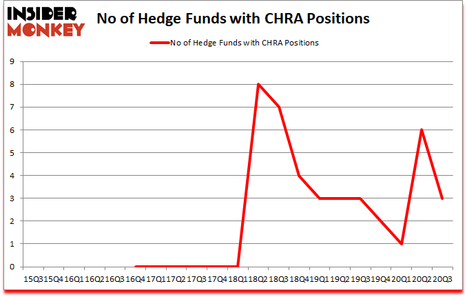 Is CHRA A Good Stock To Buy?