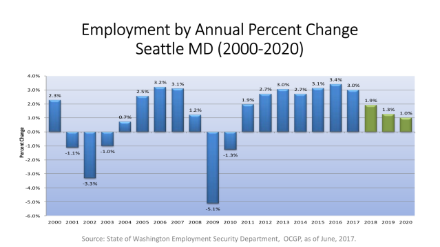 Source: State of Washington Employment Security Department, OCGP as of June 2017