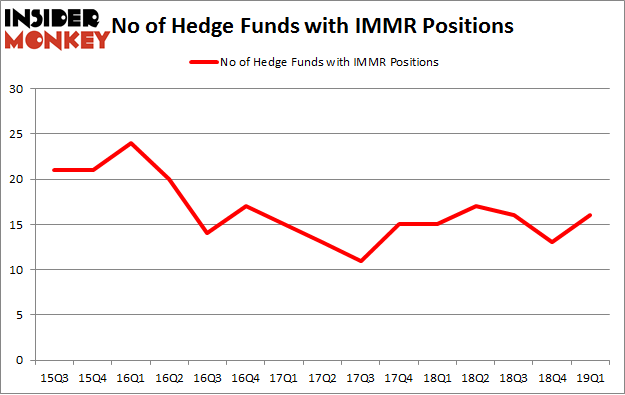 No of Hedge Funds with IMMR Positions