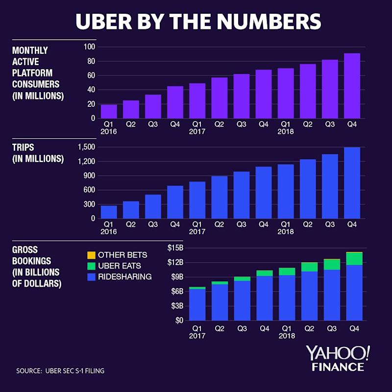 A breakdown of the numbers most important to Uber watchers.