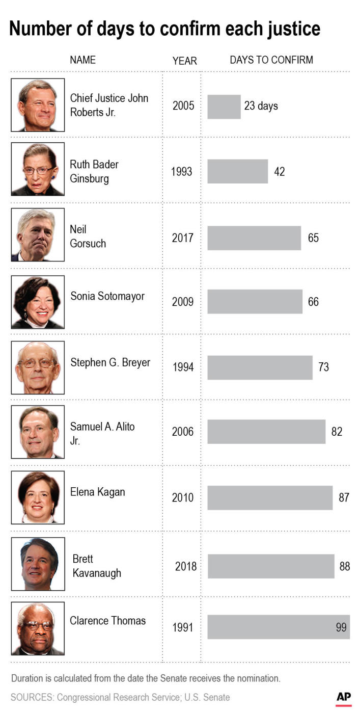 Graphic shows number of days for confirmation process for sitting justices;