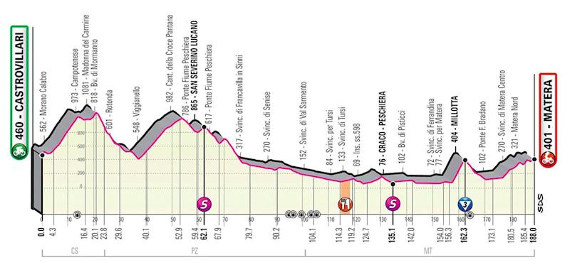 Giro d'Italia 2020, stage six profile — Giro d'Italia 2020 route: How to watch live TV coverage and follow the race stages