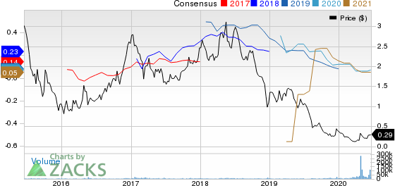 Abraxas Petroleum Corporation Price and Consensus