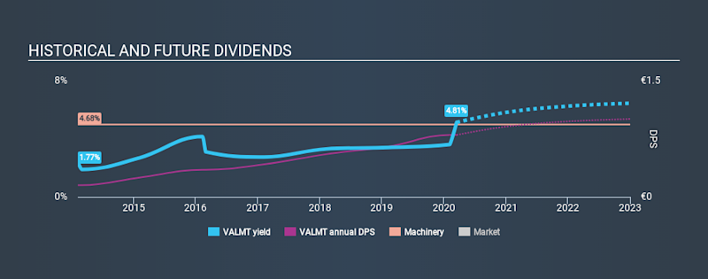 HLSE:VALMT Historical Dividend Yield, March 16th 2020