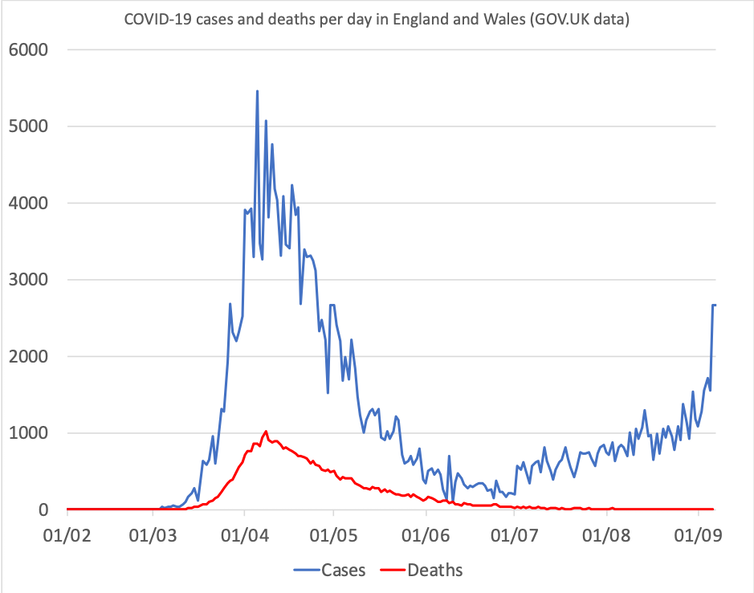 A graph showing COVID-19 cases and deaths per day in England and Wales from Febuary 1 – March 1.