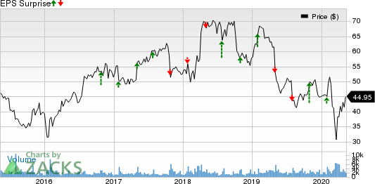 CommVault Systems Inc Price and EPS Surprise