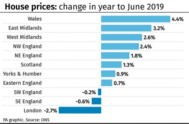 House prices: change in year to June 2019