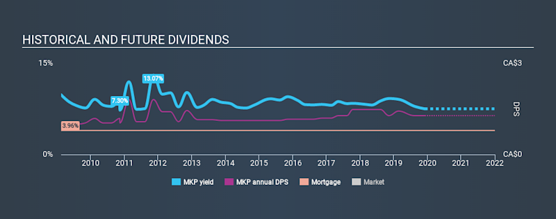 TSX:MKP Historical Dividend Yield, December 4th 2019