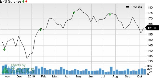 Union Pacific Corporation Price and EPS Surprise