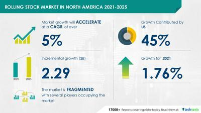 Technavio has announced its latest market research report titled Rolling Stock Market in North America by Product and Geography - Forecast and Analysis 2021-2025