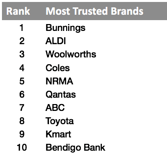 Bunnings more trusted than Woolworths, Coles, ALDI