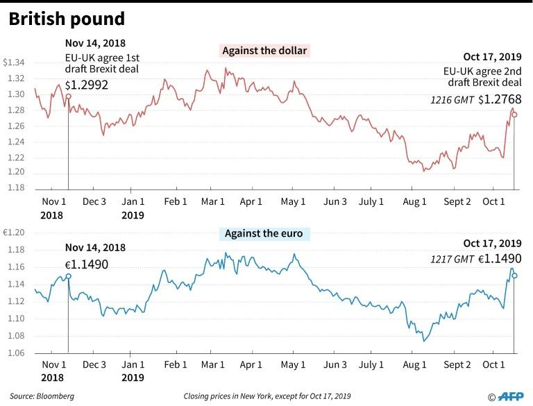The pound rose on news of the deal, but then sank again (AFP Photo/Gillian HANDYSIDE)